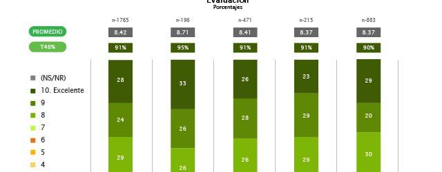 Gestión de DGII alta valoración favorable de 91%